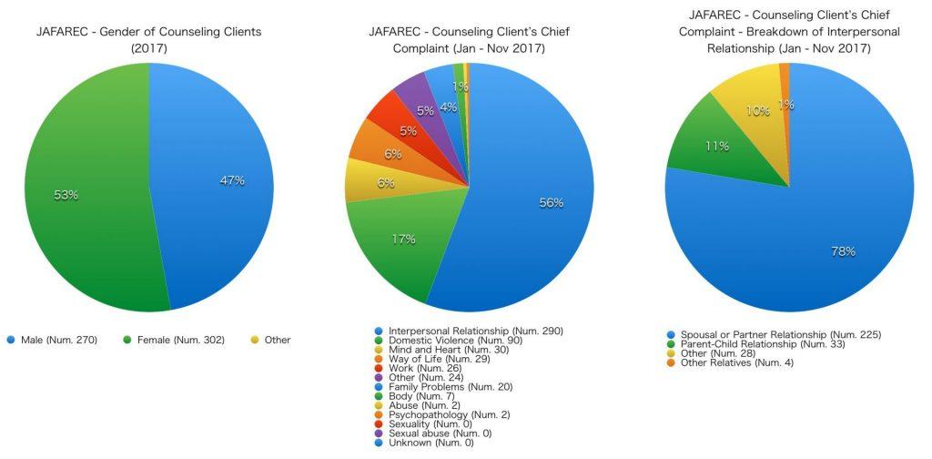 JAFAREC - Gender of Counseling Clients, chief complaints (2017)