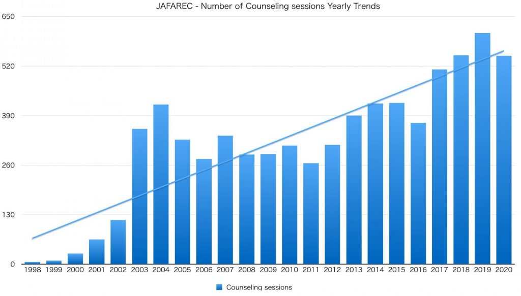 JAFAREC - Number of Counseling sessions Yearly Trends
