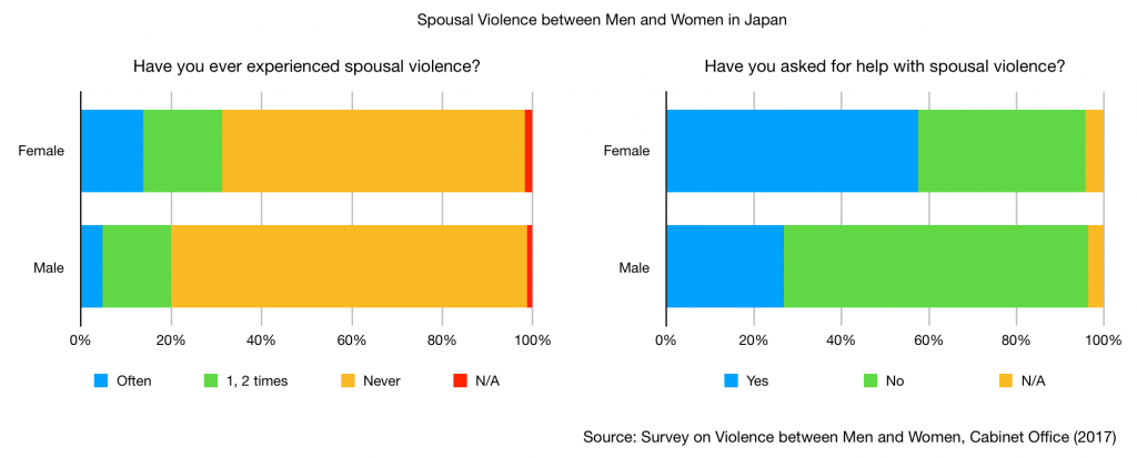 Survey on Spousal Violence between Men and Women, Cabinet Office (2017) JAFAREC