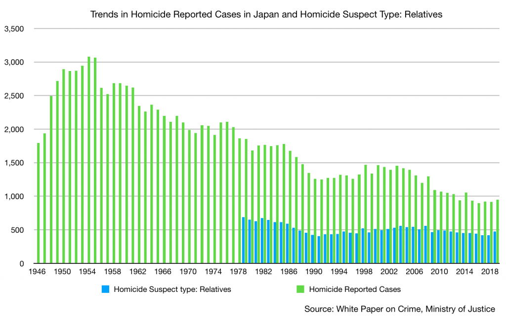 Trend in Homicide Reported Cases in Japan and Homicide Suspect Type - Relatives JAFAREC